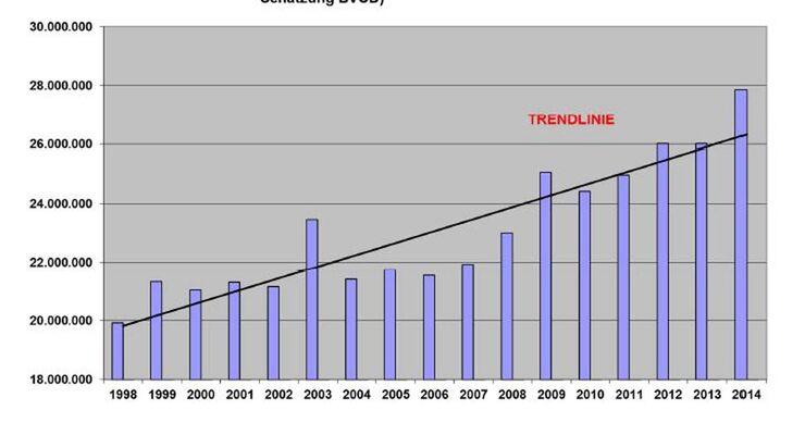 Statistik Campingübernachtungen