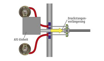 ATC System