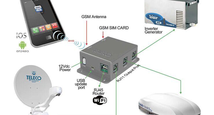 Kauf-Tipp Teleco Hub 3